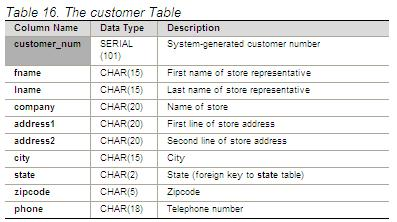 Customer Table