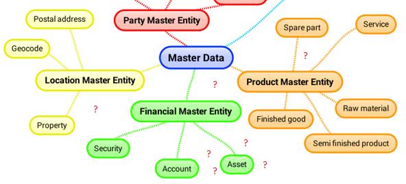 Asset Master Data