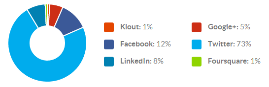 Klout Network Breakdown