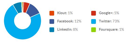 Klout Network Breakdown