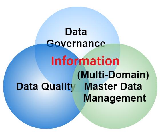 Information Ven