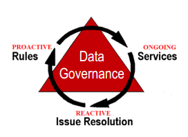 Daily Data Governance