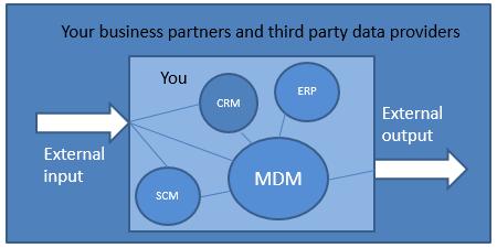 MDM Stage 2
