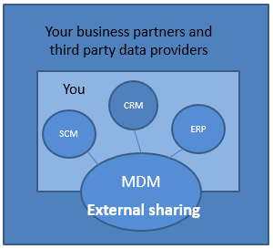 Three Stages of MDM Maturity