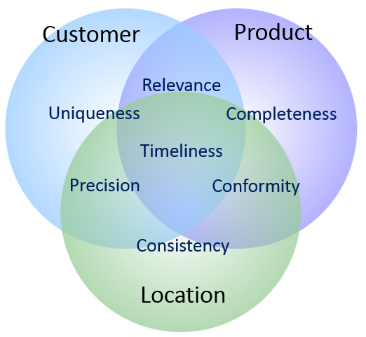 Multi-Domain MDM and Data Quality Dimensions
