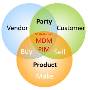 Multi-Side MDM