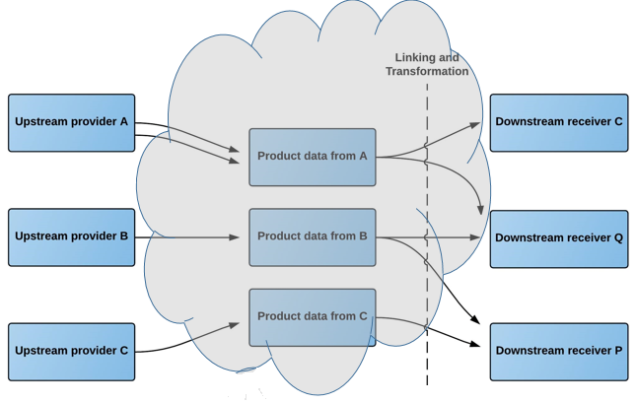 A Quick Tour around the Product Data Lake – Liliendahl on