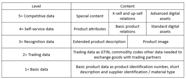 Product Information Levels