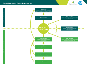 cross-company-data-governance