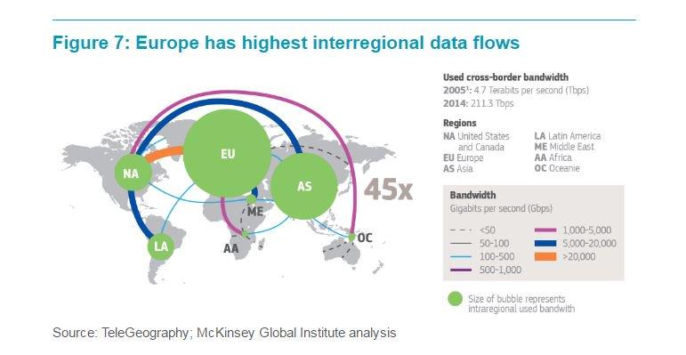 cross-boarder-data-flows