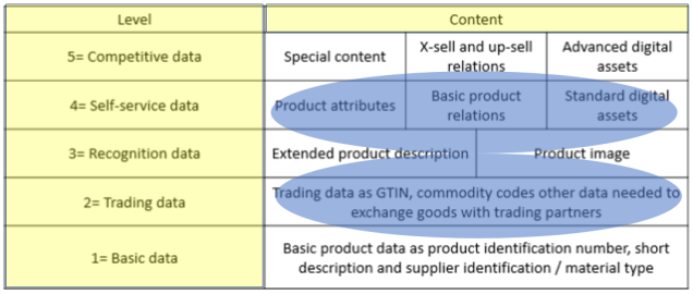 Internal and external product information