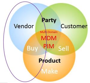 Buy Side MDM