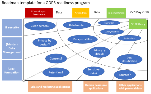 GDPR Readiness Roadmap