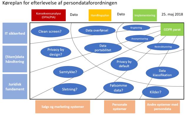 GDPR roadmap dansk