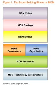 MDM Blocks