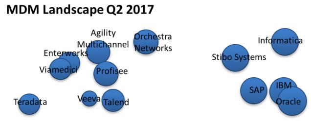 MDM Landscape Q2 2017