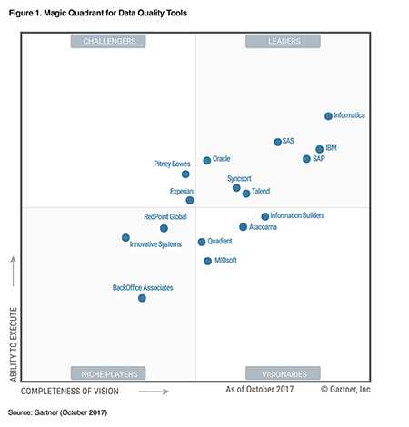 The Product Data Domain And The 2017 Gartner Data Quality