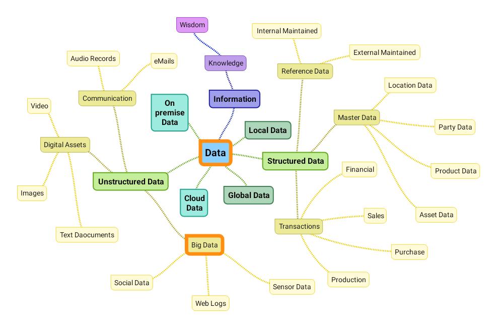 data mind map