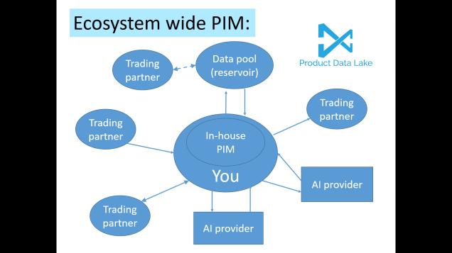 Ecosystem Wide PIM.png
