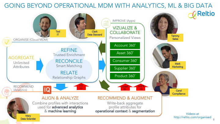Going beyond operational MDM