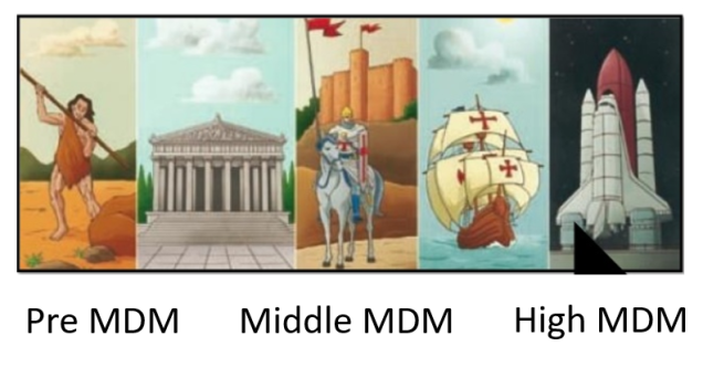 MDM Ages.png