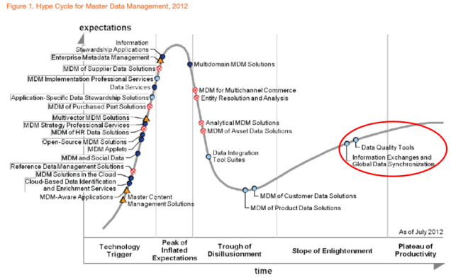 Hype cycle MDM 2012