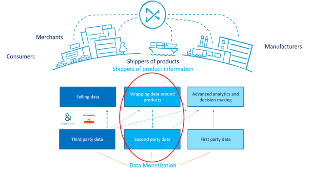 Data Monetization by Wrapping Data Around Products