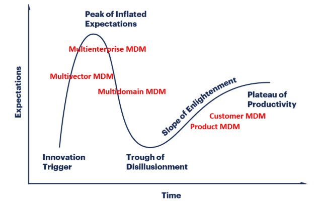 mdm hype cycle