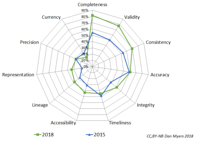 Data Quality Dimensions 2015 to 2018