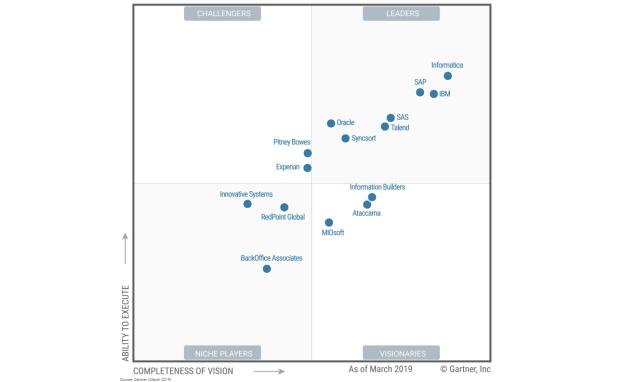 Gartner – Liliendahl on Data Quality
