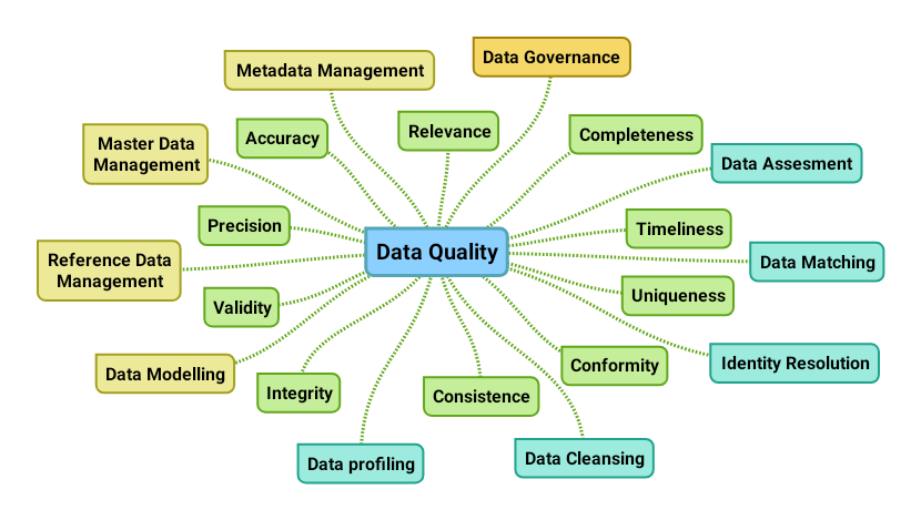 Data Quality Mind Map