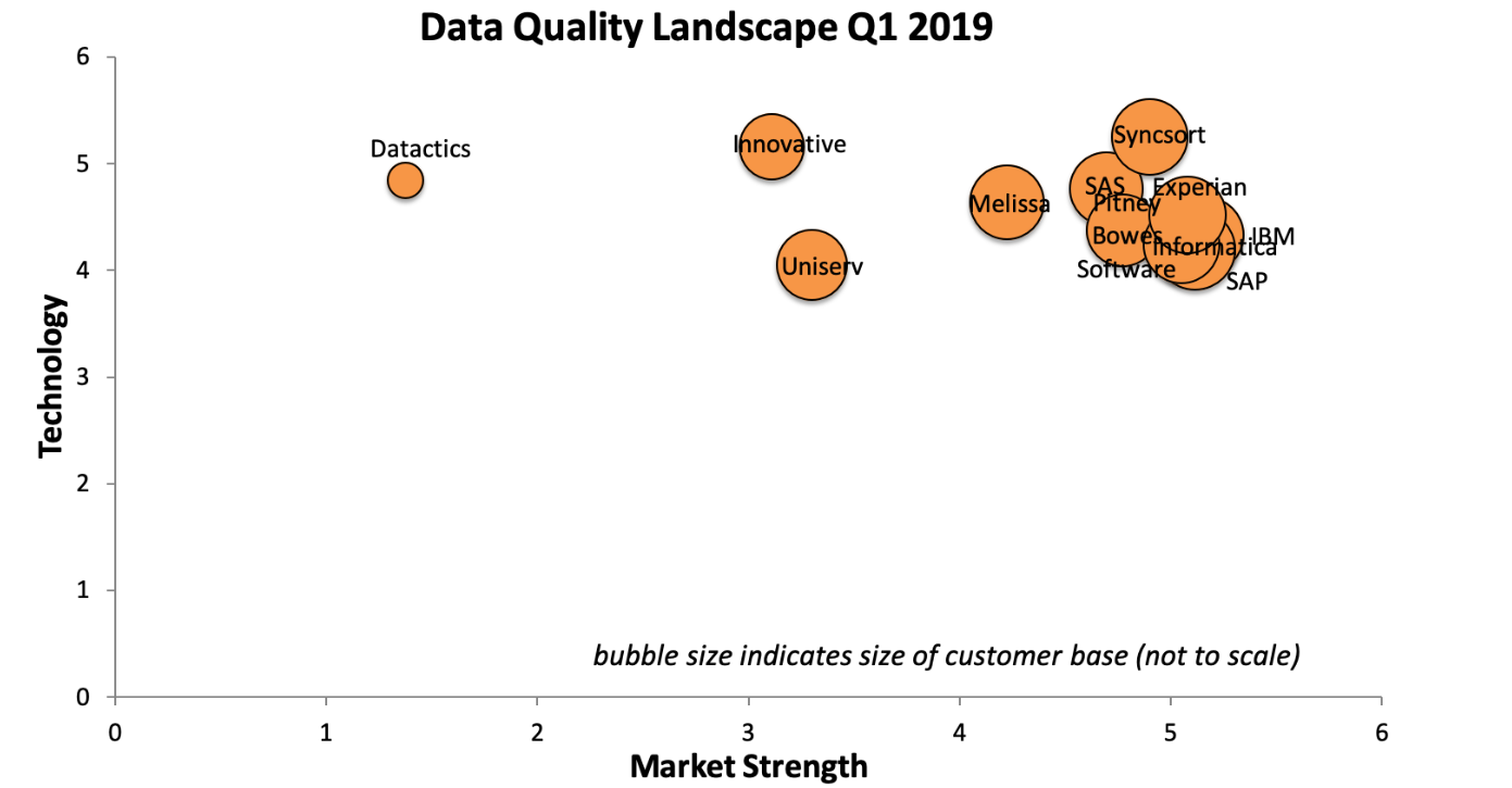 Information Difference DQ Landscape Q1 2019