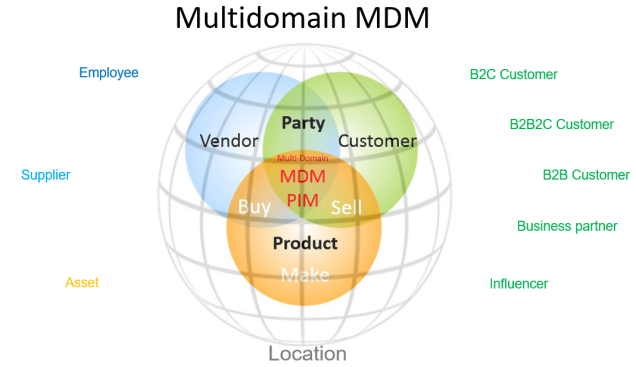 Multidomain MDM