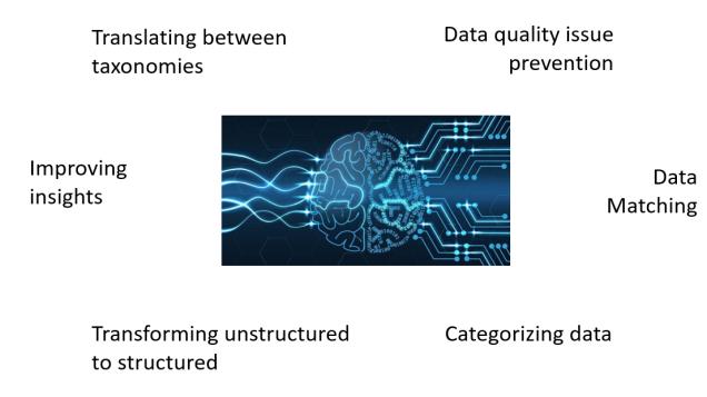 6 MDM, AI and ML use cases