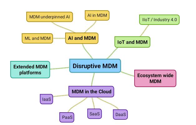 Disruptive MDM