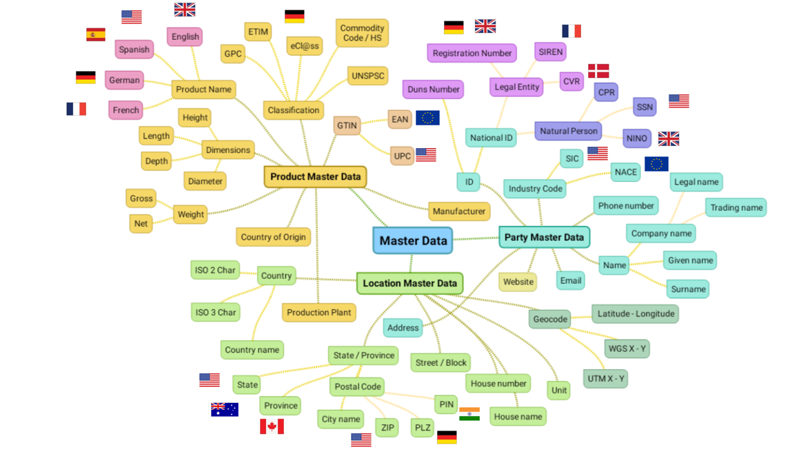 Master Data Mind Map