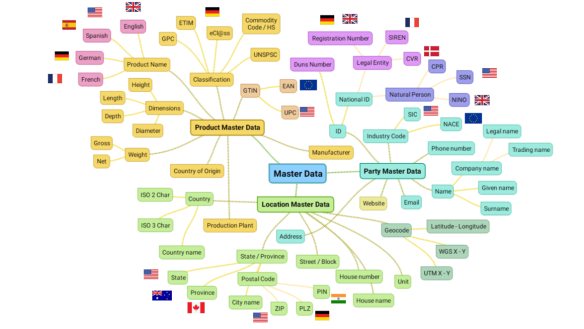 Master Data Mind Map