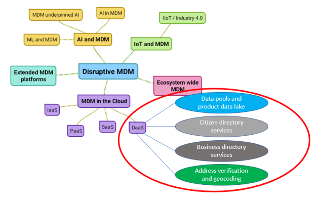 DaaS within MDM