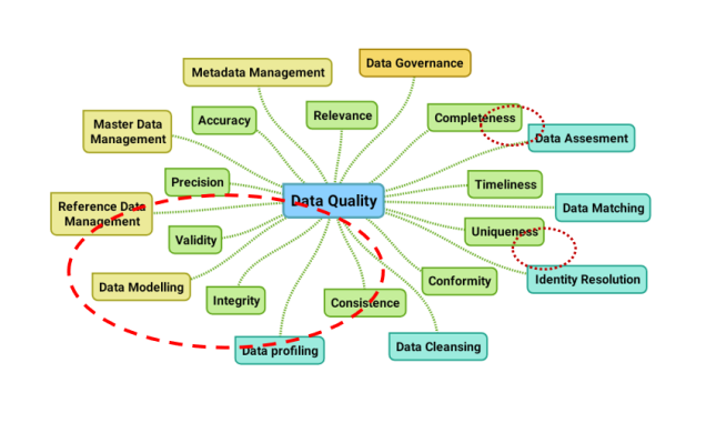 Data modelling and data quality