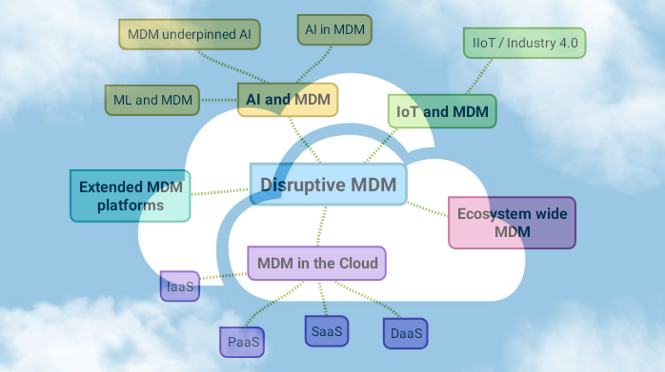 Disruptive MDM in the Cloud