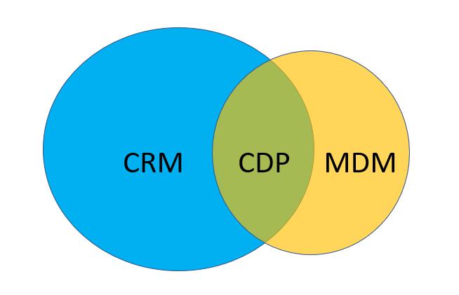 CDP CRM MDM