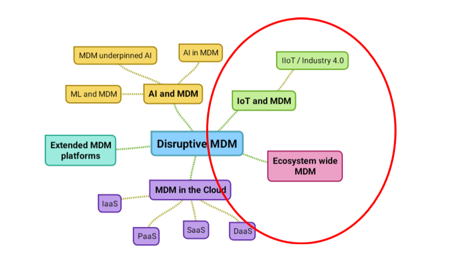IoT and Ecosystem Wide MDM