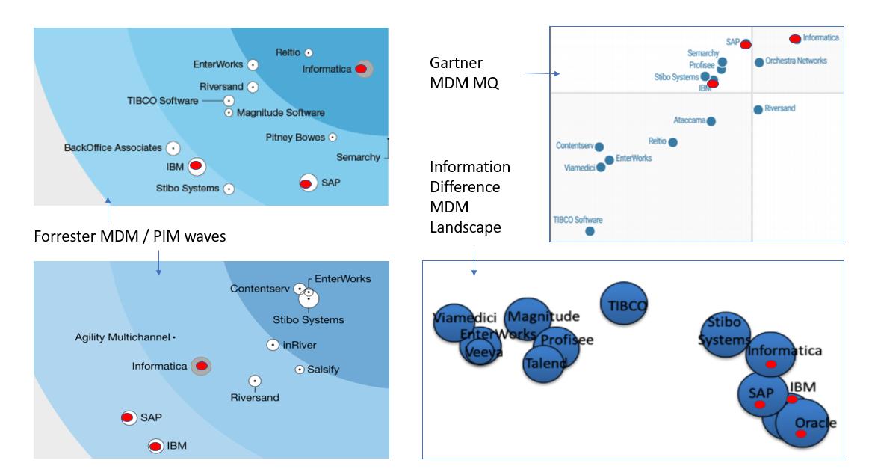 Henrik Liliendahl – Liliendahl on Data Quality