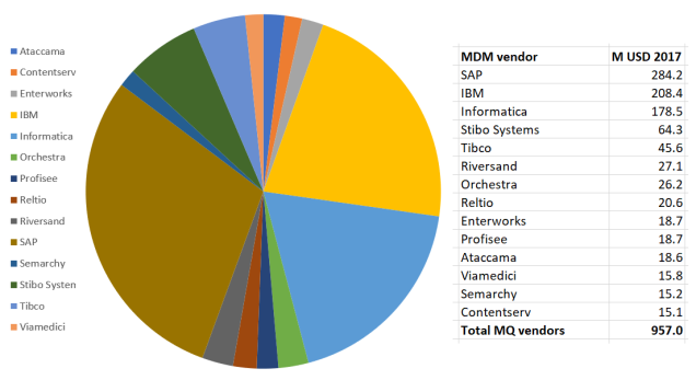 MDM market vendors re Gartner