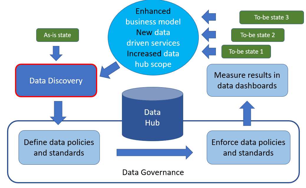 Data Discovery Outcome