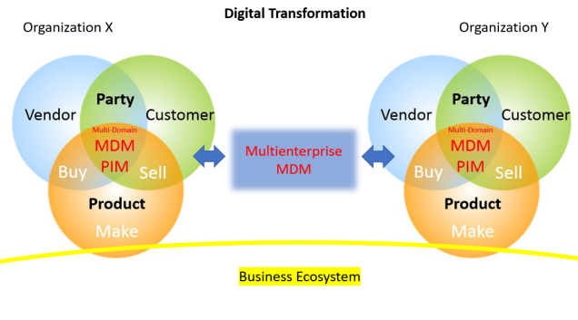 Multienterprise MDM Digital Transformation