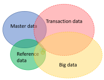 Master Data and Other Data