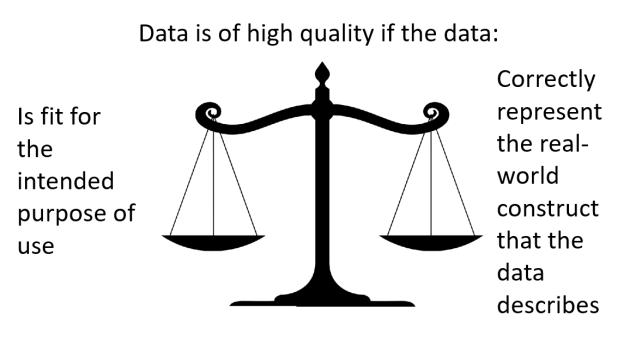 Data Quality Definition