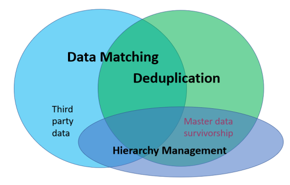 Data Matching and Deduplication
