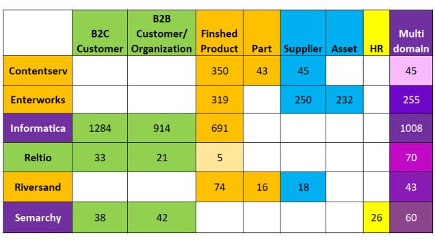 MDM License Distribution